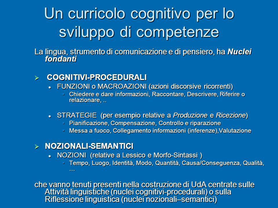 Un curricolo cognitivo per lo sviluppo di competenze La lingua, strumento di comunicazione e di pensiero, ha Nuclei fondanti COGNITIVI-PROCEDURALI COG
