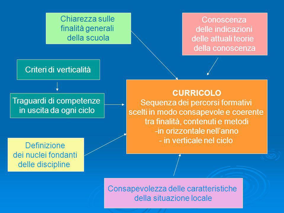 Chiarezza sulle finalità generali della scuola Traguardi di competenze in uscita da ogni ciclo Criteri di verticalità Definizione dei nuclei fondanti