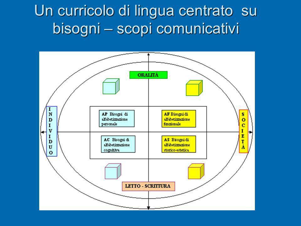 Un curricolo di lingua centrato su bisogni – scopi comunicativi