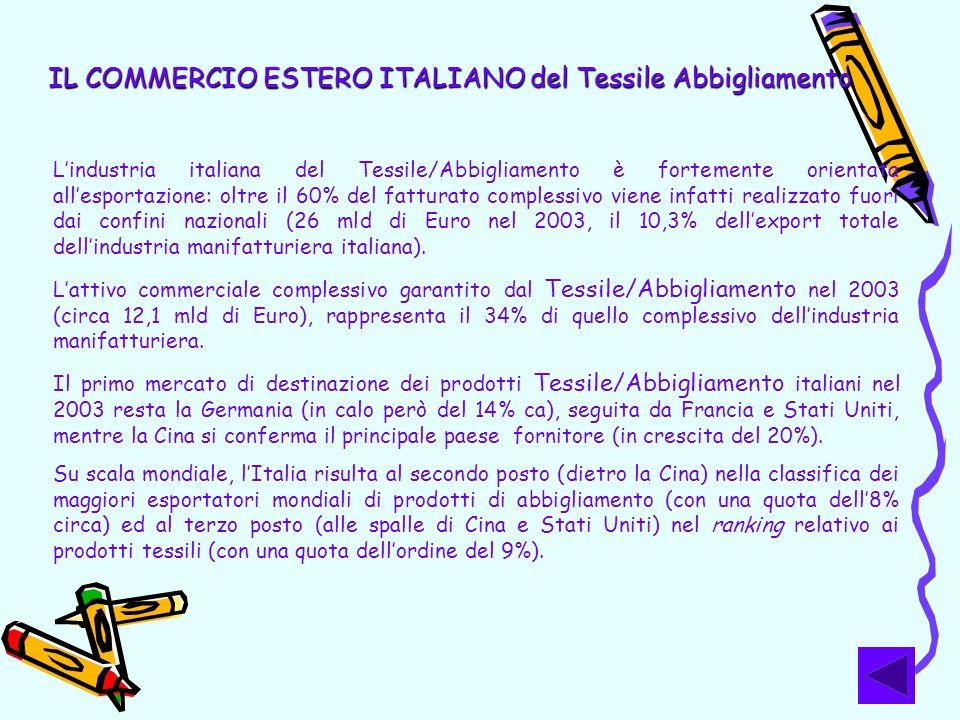 IL COMMERCIO ESTERO ITALIANO del Tessile Abbigliamento Lindustria italiana del Tessile/Abbigliamento è fortemente orientata allesportazione: oltre il