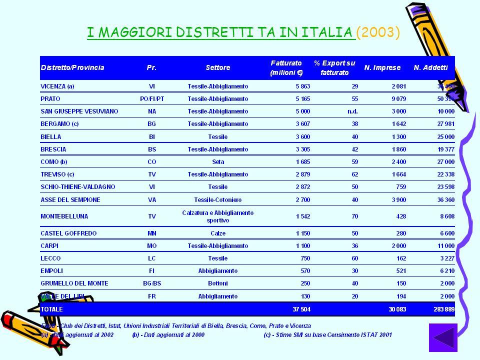I MAGGIORI DISTRETTI TA IN ITALIA I MAGGIORI DISTRETTI TA IN ITALIA (2003)