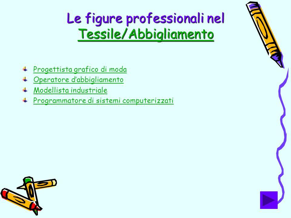 Le figure professionali nel Tessile/Abbigliamento Tessile/Abbigliamento Progettista grafico di moda Operatore dabbigliamento Modellista industriale Pr
