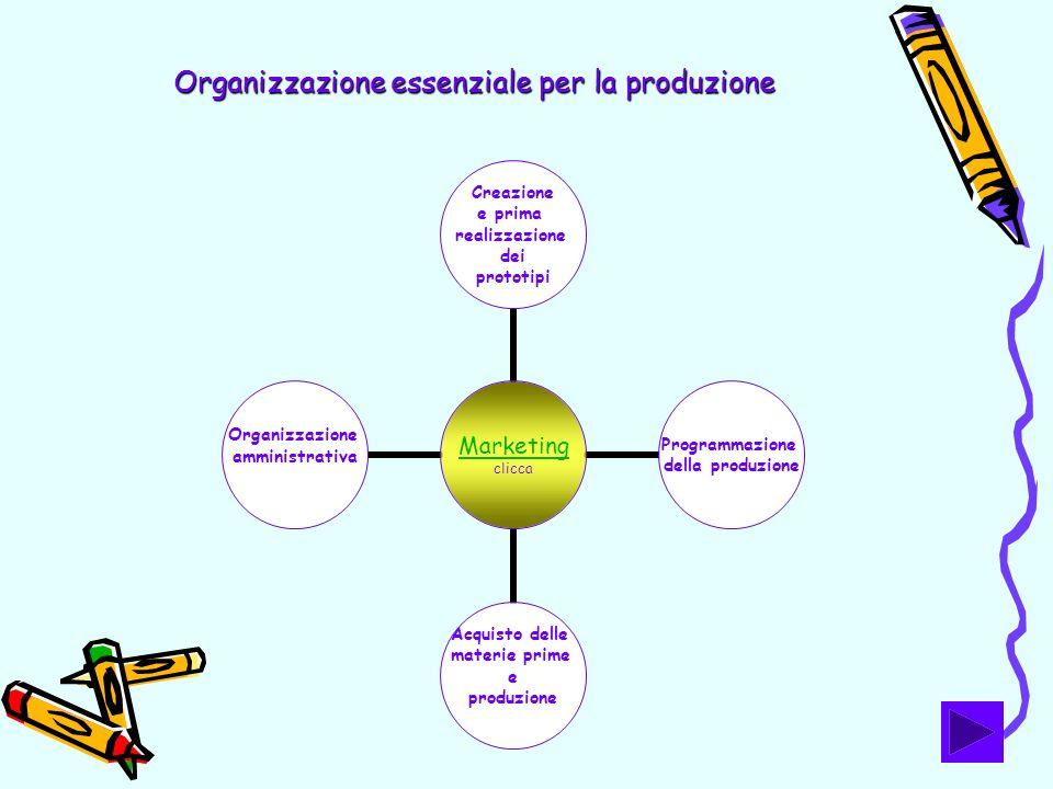 Organizzazione essenziale per la produzione Marketing clicca Creazione e prima realizzazione dei prototipi Programmazione della produzione Acquisto de