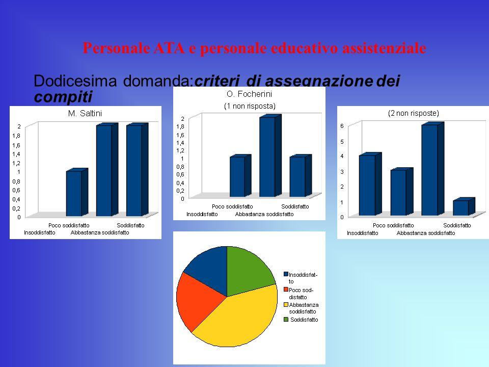 Personale ATA e personale educativo assistenziale Dodicesima domanda:criteri di assegnazione dei compiti