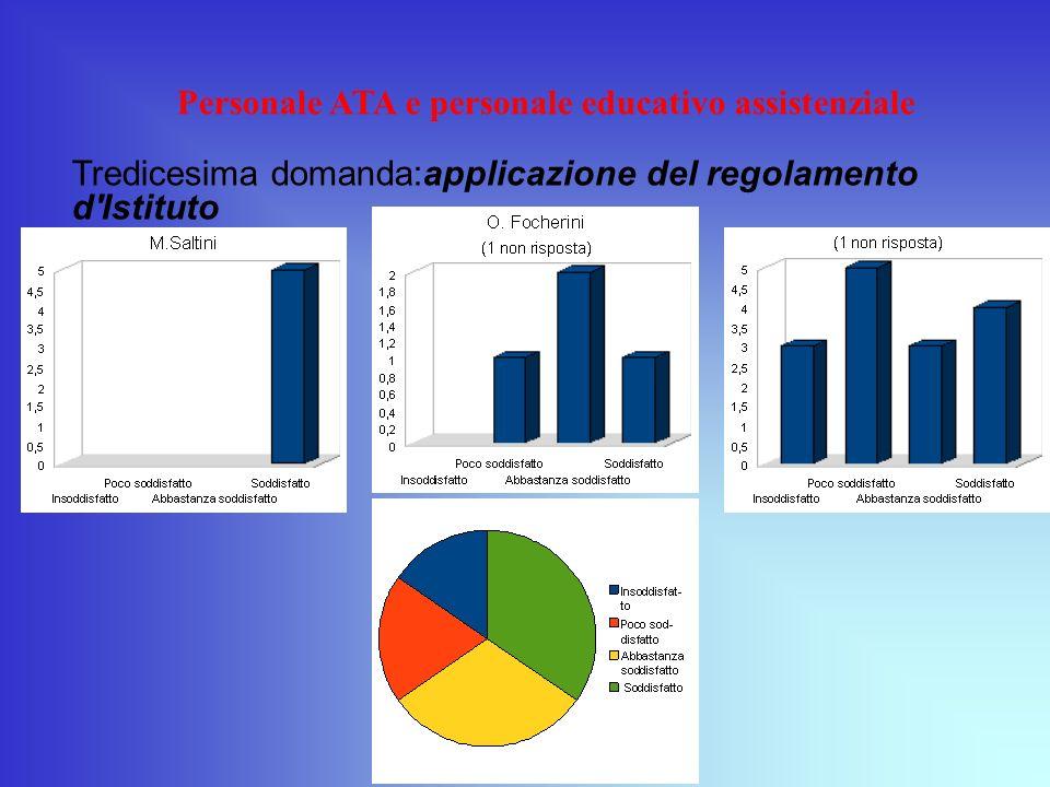 Personale ATA e personale educativo assistenziale Tredicesima domanda:applicazione del regolamento d'Istituto