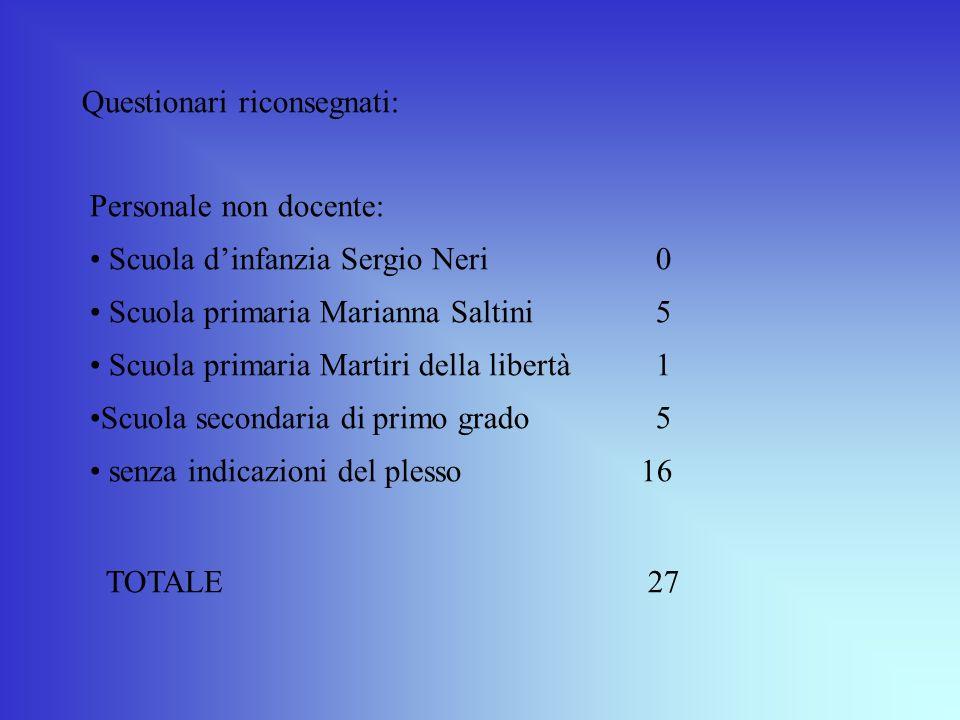 Questionari riconsegnati: Personale non docente: Scuola dinfanzia Sergio Neri0 Scuola primaria Marianna Saltini5 Scuola primaria Martiri della libertà