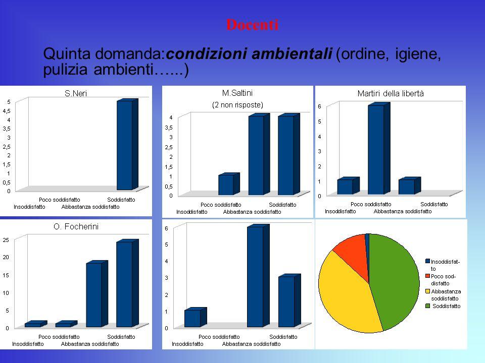 Docenti Quinta domanda:condizioni ambientali (ordine, igiene, pulizia ambienti…...)