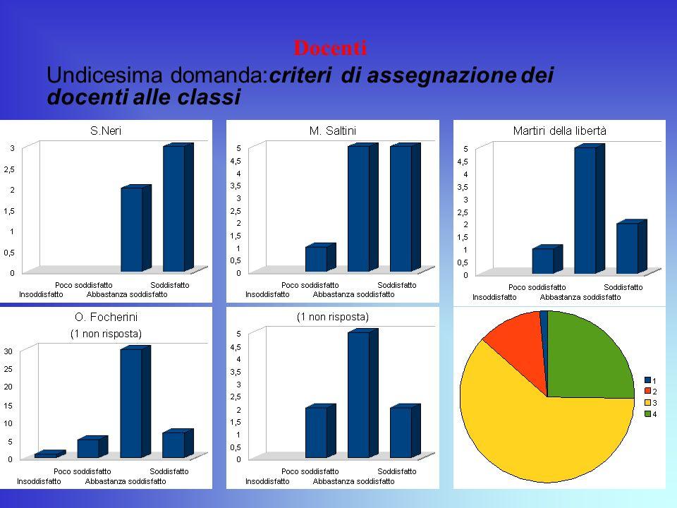 Docenti Undicesima domanda:criteri di assegnazione dei docenti alle classi
