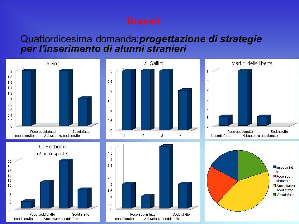 Docenti Quattordicesima domanda:progettazione di strategie per l'inserimento di alunni stranieri