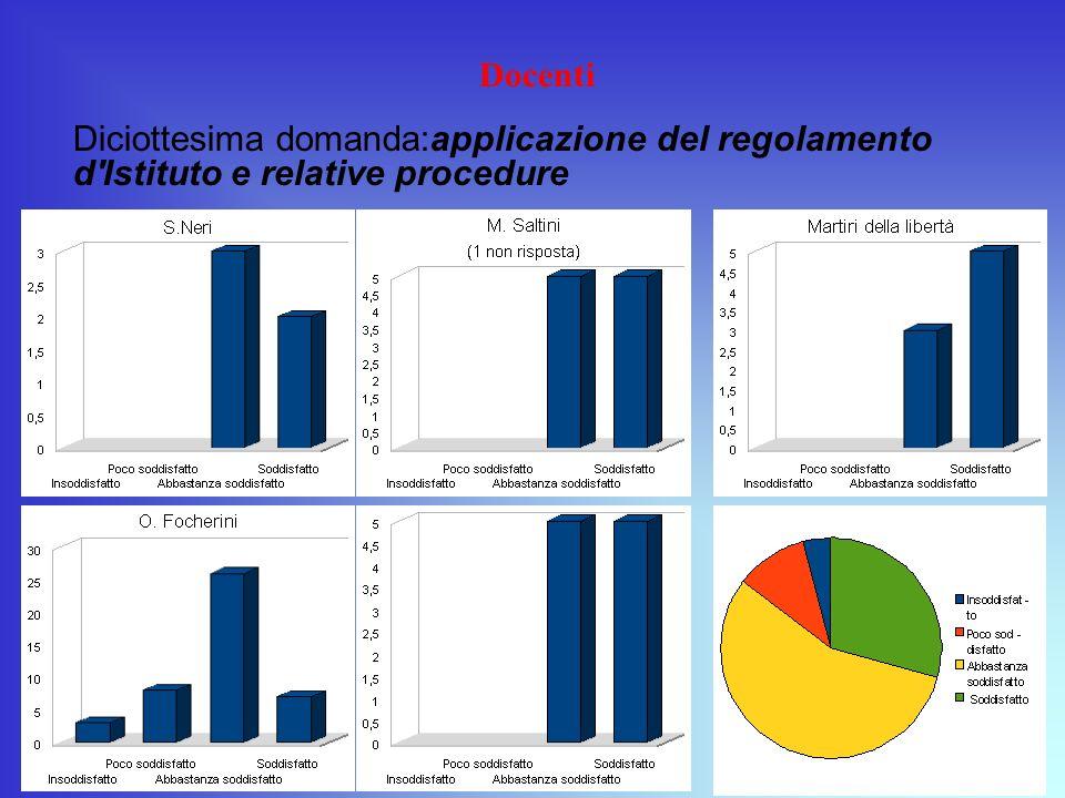 Docenti Diciottesima domanda:applicazione del regolamento d'Istituto e relative procedure