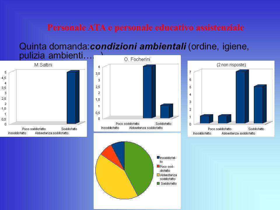Personale ATA e personale educativo assistenziale Quinta domanda:condizioni ambientali (ordine, igiene, pulizia ambienti…...)