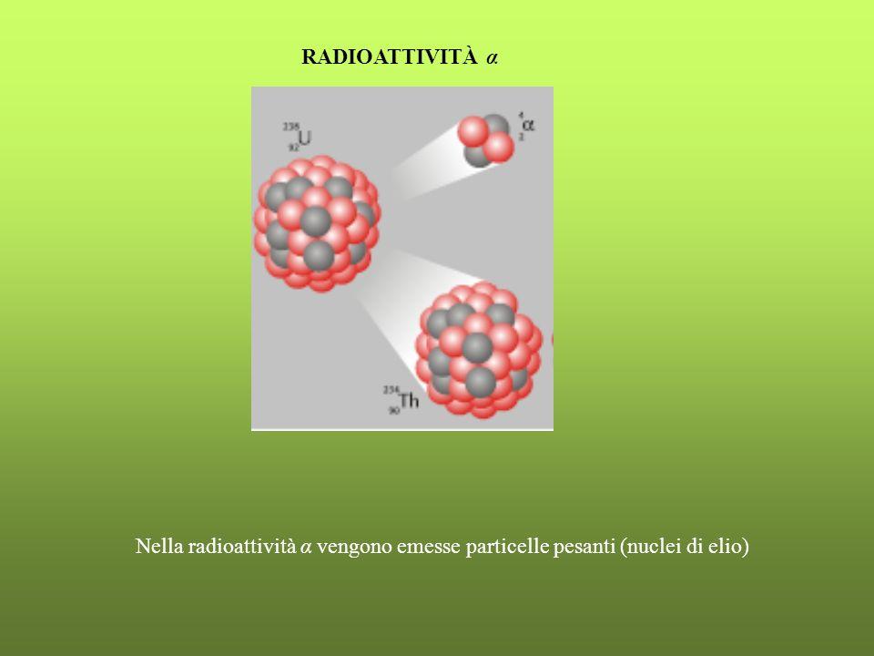 RADIOATTIVITÀ α Nella radioattività α vengono emesse particelle pesanti (nuclei di elio)