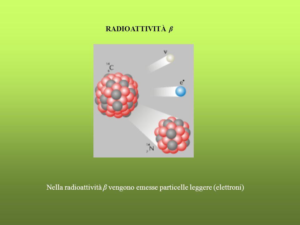 RADIOATTIVITÀ β Nella radioattività β vengono emesse particelle leggere (elettroni)