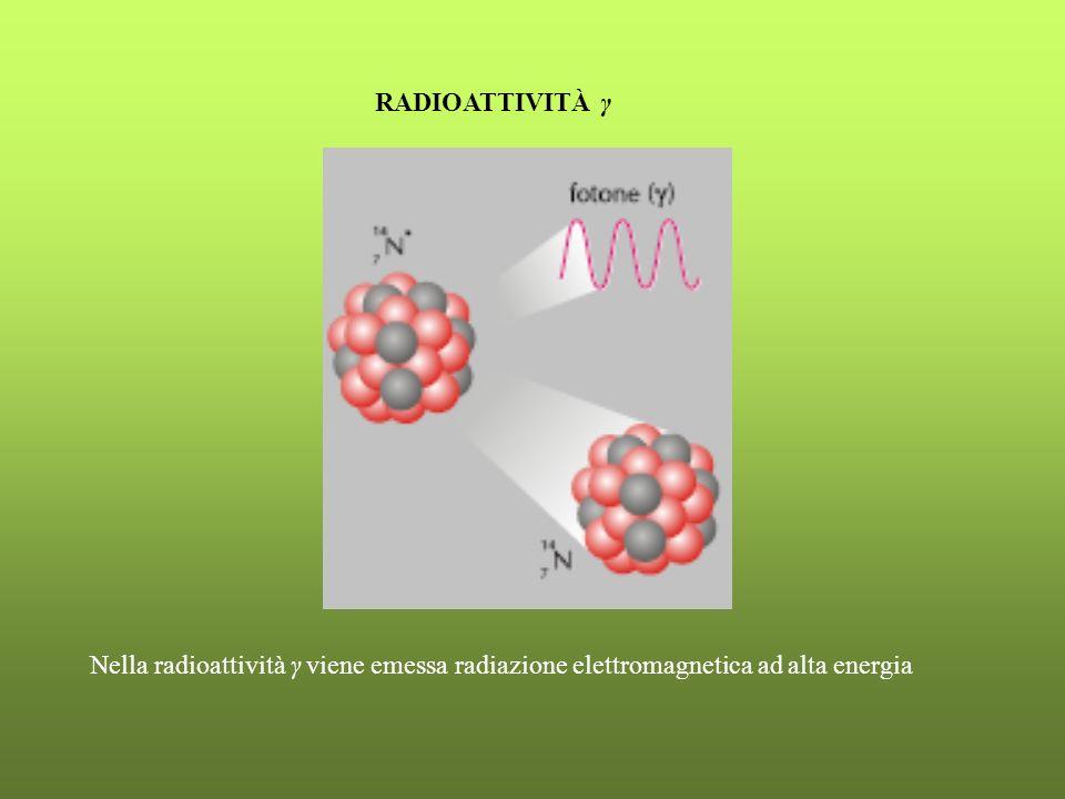 RADIOATTIVITÀ γ Nella radioattività γ viene emessa radiazione elettromagnetica ad alta energia