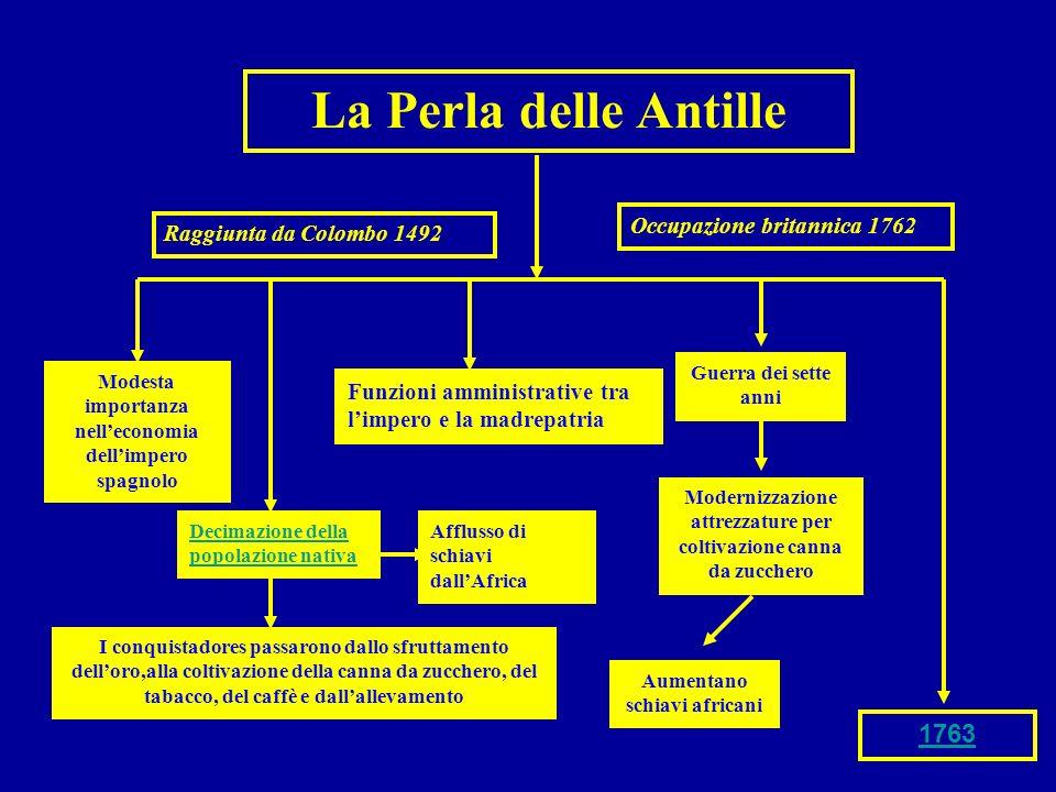 La Perla delle Antille Modesta importanza nelleconomia dellimpero spagnolo I conquistadores passarono dallo sfruttamento delloro,alla coltivazione del