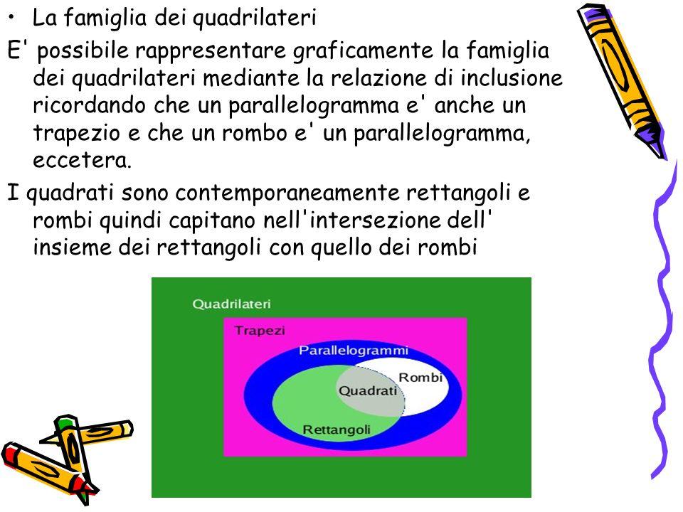 La famiglia dei quadrilateri E' possibile rappresentare graficamente la famiglia dei quadrilateri mediante la relazione di inclusione ricordando che u