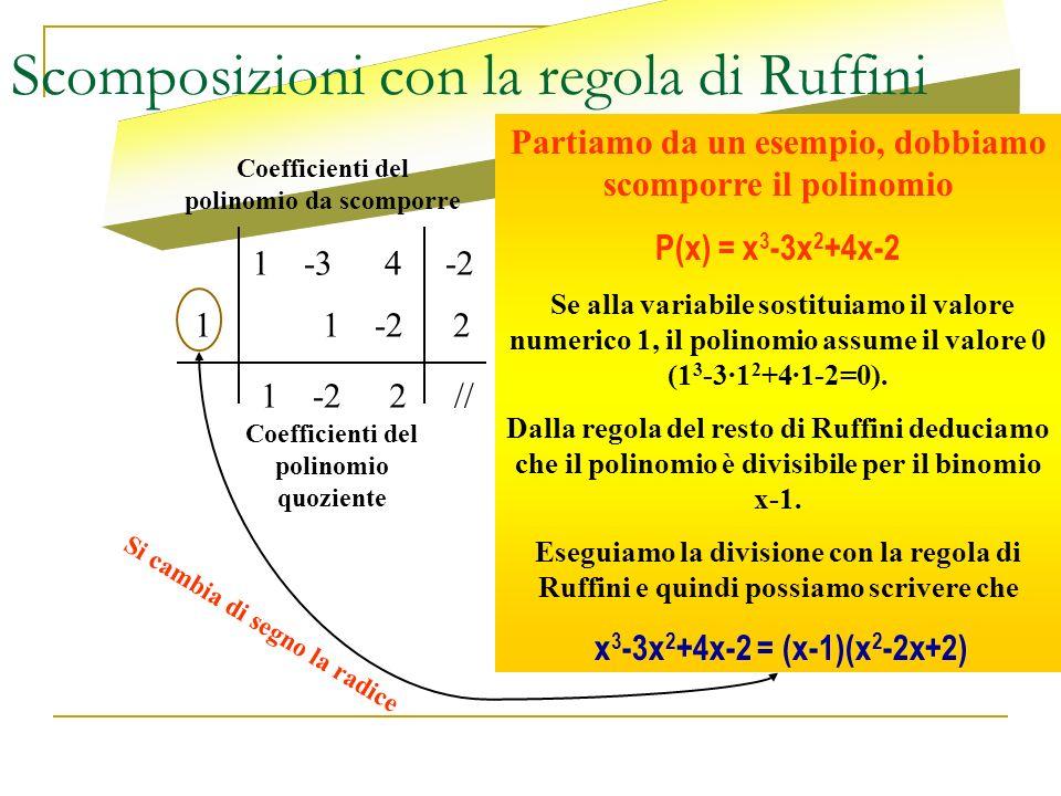 Scomposizioni con la regola di Ruffini 1-34-2 1 1 2// 2-21 Partiamo da un esempio, dobbiamo scomporre il polinomio P(x) = x 3 -3x 2 +4x-2 Se alla vari