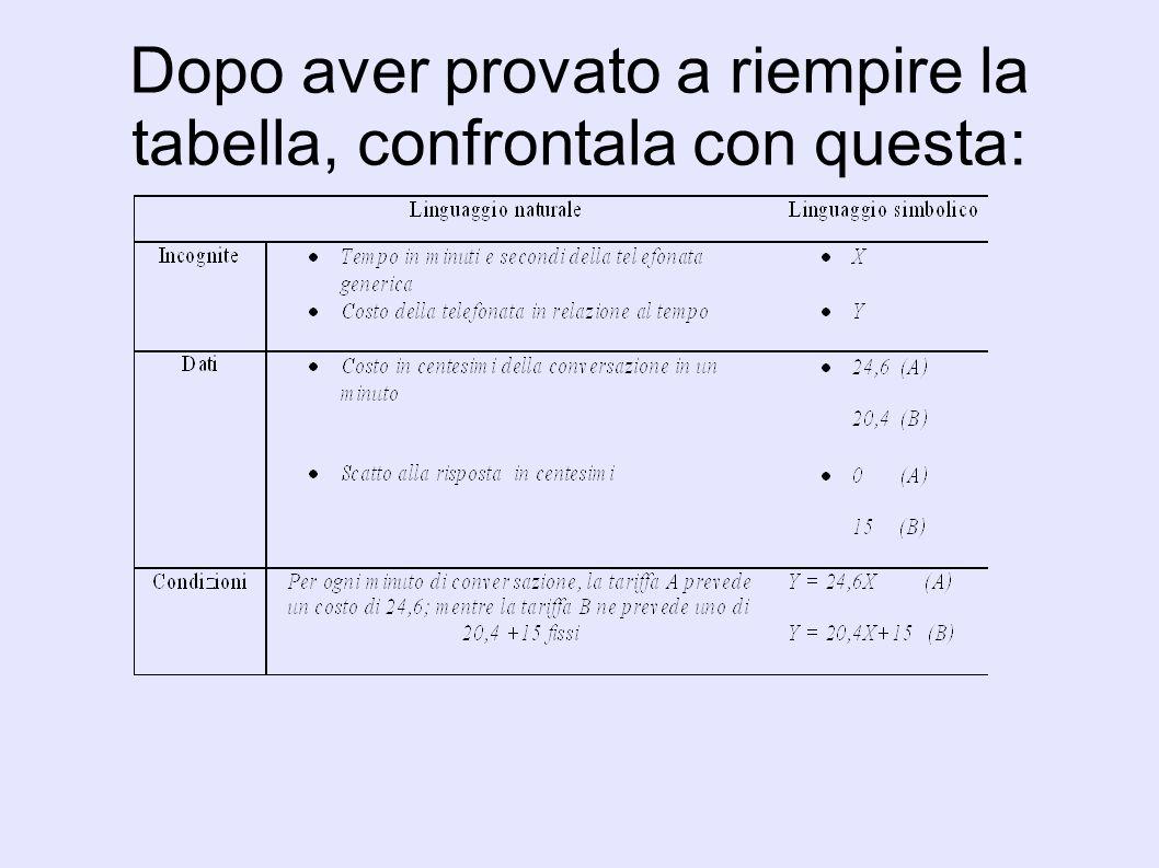 Confrontiamo le due condizioni Y= 20,4X+15 Y= 24,6X 20,4X +15 = 24,6X