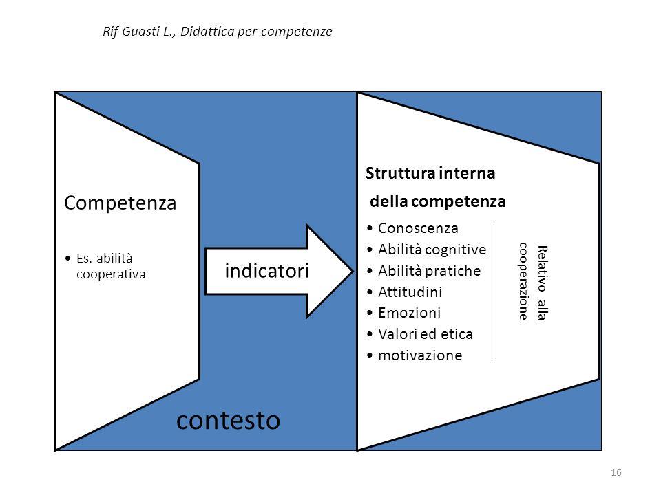 Rif Guasti L., Didattica per competenze Competenza Es. abilità cooperativa indicatori Struttura interna della competenza Conoscenza Abilità cognitive