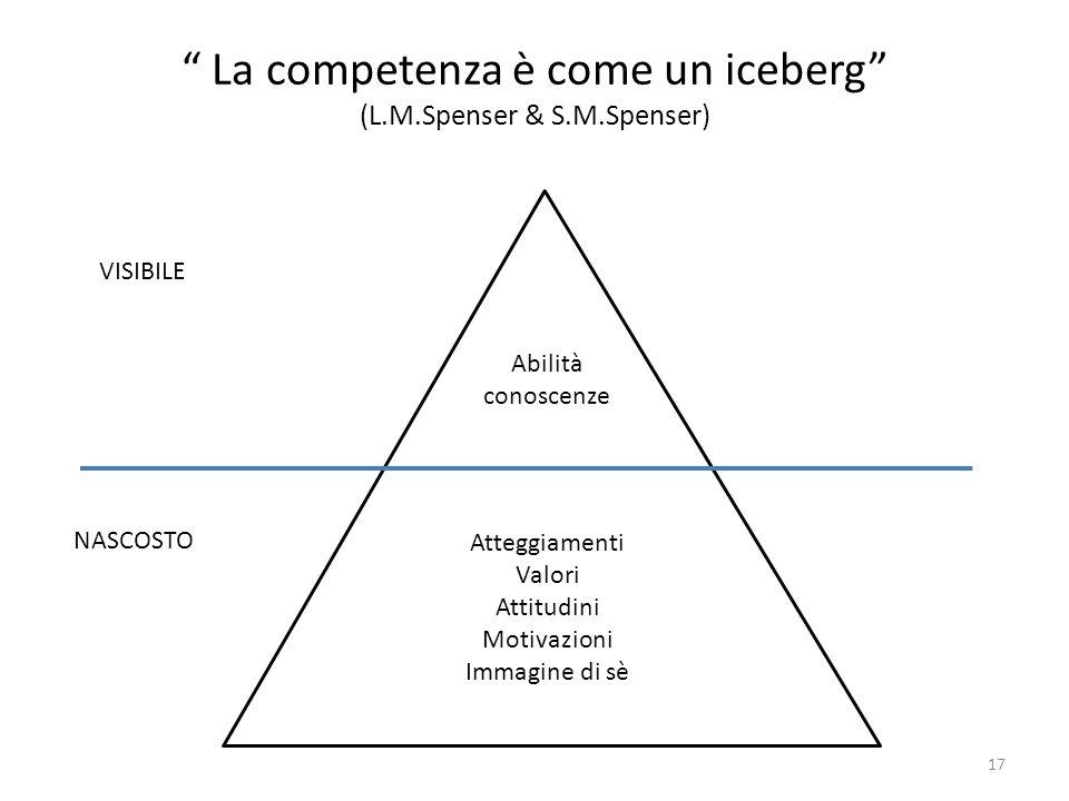 Atteggiamenti Valori Attitudini Motivazioni Immagine di sè Abilità conoscenze VISIBILE NASCOSTO La competenza è come un iceberg (L.M.Spenser & S.M.Spe