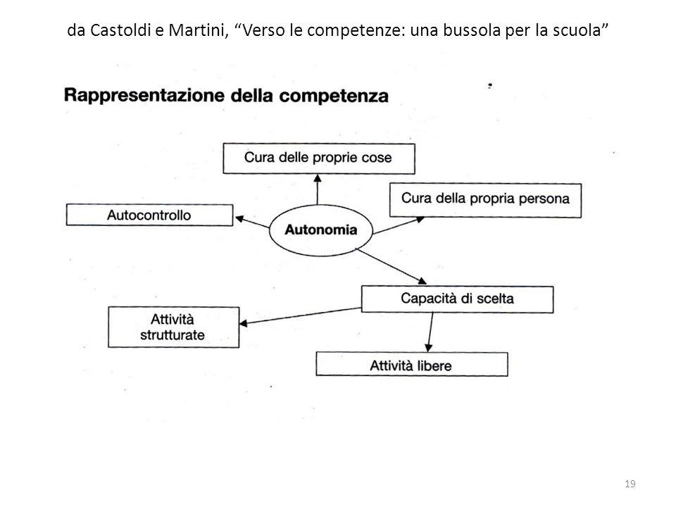 da Castoldi e Martini, Verso le competenze: una bussola per la scuola 19
