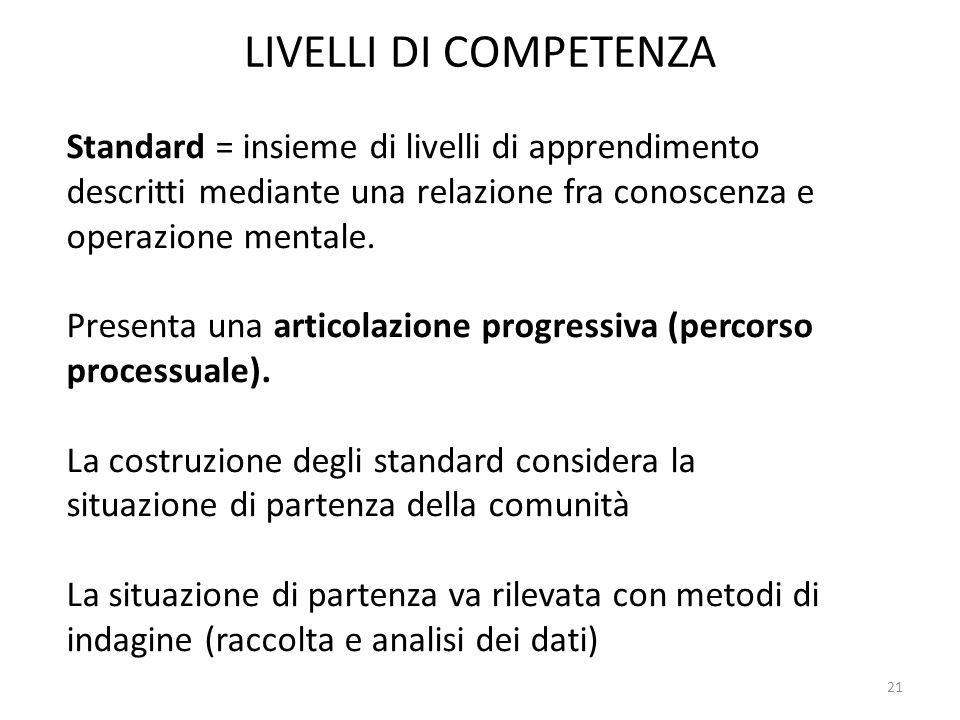 LIVELLI DI COMPETENZA Standard = insieme di livelli di apprendimento descritti mediante una relazione fra conoscenza e operazione mentale. Presenta un