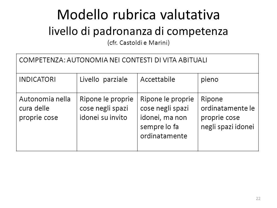 Modello rubrica valutativa livello di padronanza di competenza (cfr. Castoldi e Marini) COMPETENZA: AUTONOMIA NEI CONTESTI DI VITA ABITUALI INDICATORI