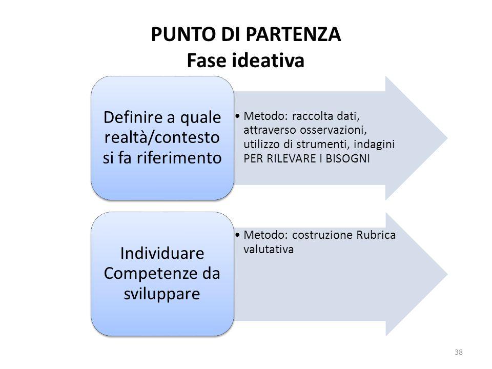 Metodo: raccolta dati, attraverso osservazioni, utilizzo di strumenti, indagini PER RILEVARE I BISOGNI Definire a quale realtà/contesto si fa riferime