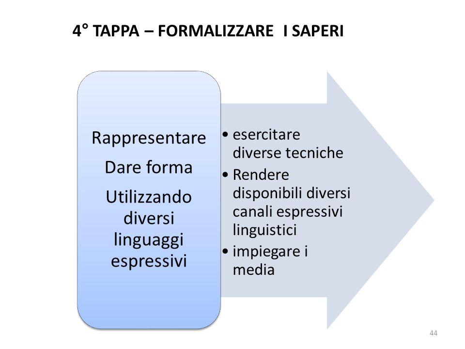 4° TAPPA – FORMALIZZARE I SAPERI esercitare diverse tecniche Rendere disponibili diversi canali espressivi linguistici impiegare i media Rappresentare