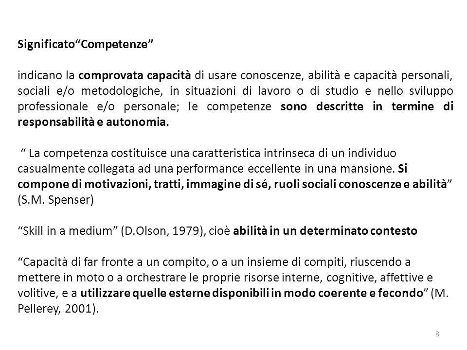 SignificatoCompetenze indicano la comprovata capacità di usare conoscenze, abilità e capacità personali, sociali e/o metodologiche, in situazioni di l