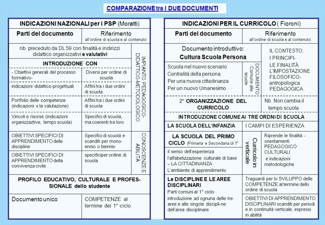 INDICAZIONI NAZIONALI per i PSP (Moratti INDICAZIONI NAZIONALI per i PSP (Moratti) INDICAZIONI PER IL CURRICOLO INDICAZIONI PER IL CURRICOLO ( Fioroni