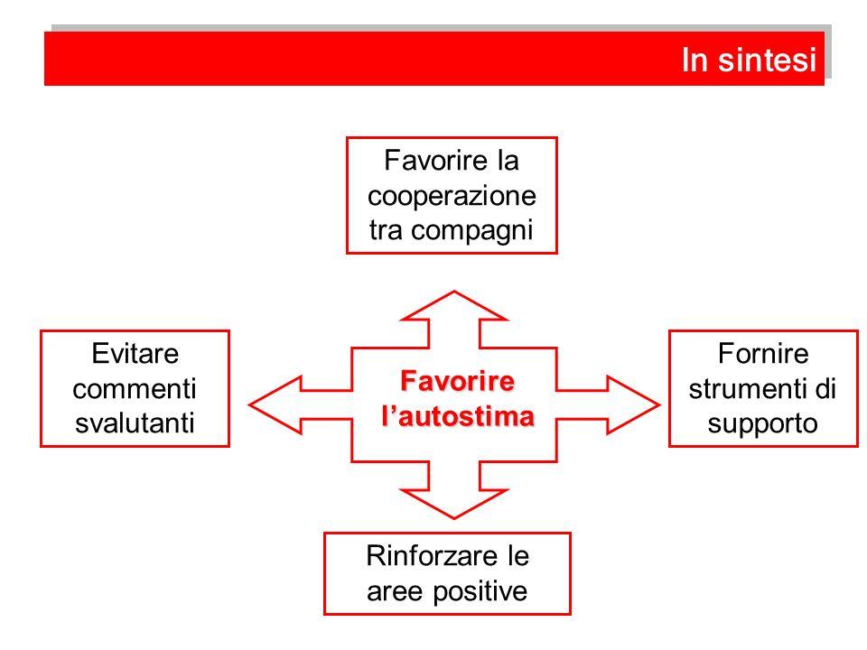 Favorire la cooperazione tra compagni Evitare commenti svalutanti Fornire strumenti di supporto Rinforzare le aree positive Favorirelautostima In sint