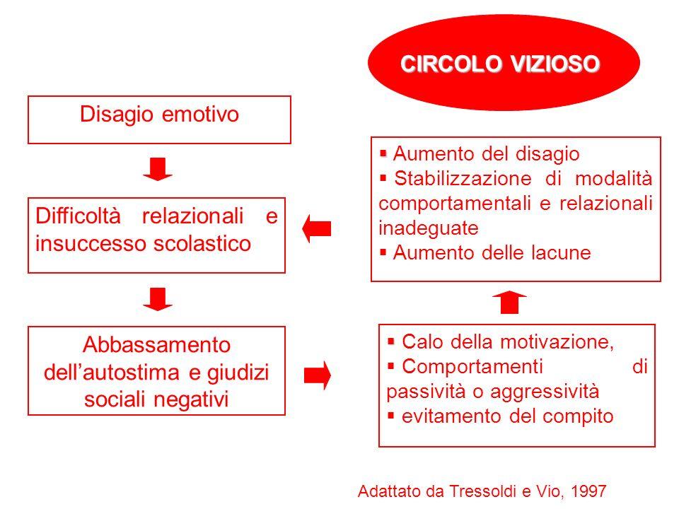 Disagio emotivo Difficoltà relazionali e insuccesso scolastico Abbassamento dellautostima e giudizi sociali negativi Aumento del disagio Stabilizzazio
