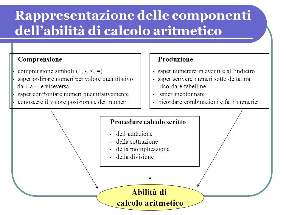 Rappresentazione delle componenti dellabilità di calcolo aritmetico Comprensione - comprensione simboli (+, -, <, =) - saper ordinare numeri per valor