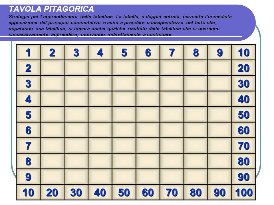 TAVOLA PITAGORICA Strategia per lapprendimento delle tabelline. La tabella, a doppia entrata, permette limmediata applicazione del principio commutati