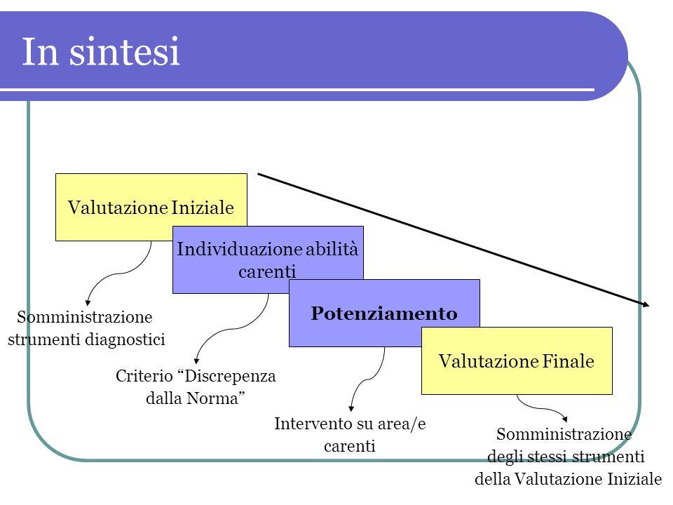 In sintesi Valutazione Iniziale Individuazione abilità carenti Potenziamento Valutazione Finale Somministrazione strumenti diagnostici Criterio Discrepenza dalla Norma Intervento su area/e carenti Somministrazione degli stessi strumenti della Valutazione Iniziale