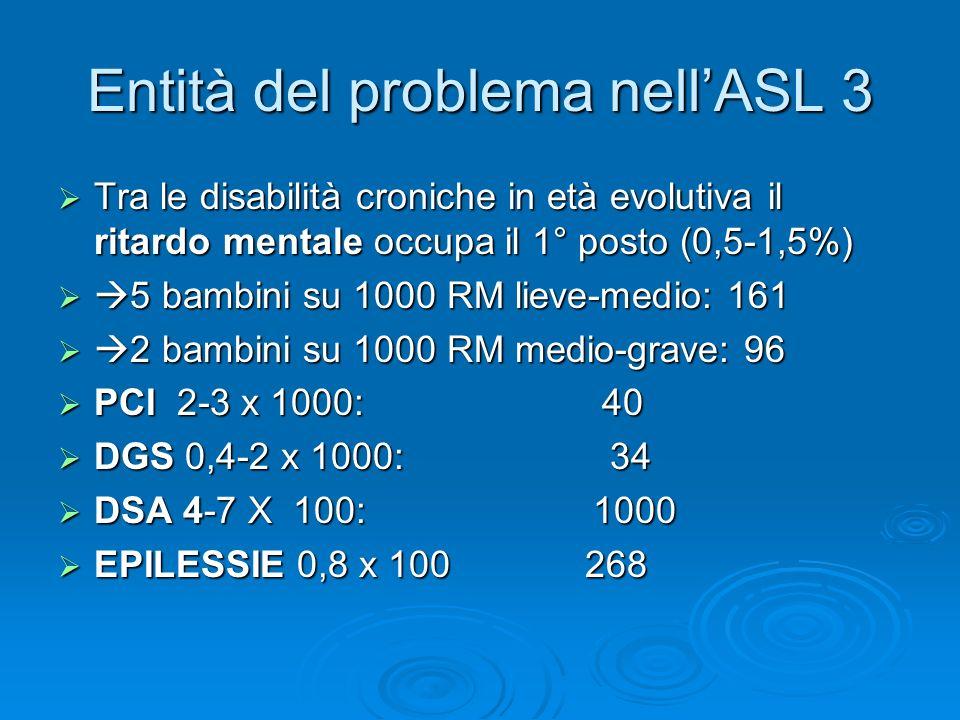 Entità del problema nellASL 3 Tra le disabilità croniche in età evolutiva il ritardo mentale occupa il 1° posto (0,5-1,5%) 5 bambini su 1000 RM lieve-medio: 161 2 bambini su 1000 RM medio-grave: 96 PCI 2-3 x 1000: 40 DGS 0,4-2 x 1000: 34 DSA 4-7 X 100: 1000 EPILESSIE 0,8 x 100 268