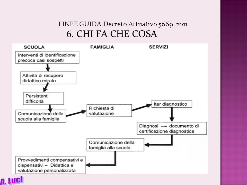 LINEE GUIDA Decreto Attuativo 5669, 2011 6. CHI FA CHE COSA