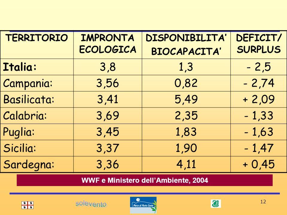 12 TERRITORIOIMPRONTA ECOLOGICA DISPONIBILITA BIOCAPACITA DEFICIT/ SURPLUS Italia:3,81,3- 2,5 Campania:3,560,82- 2,74 Basilicata:3,415,49+ 2,09 Calabr