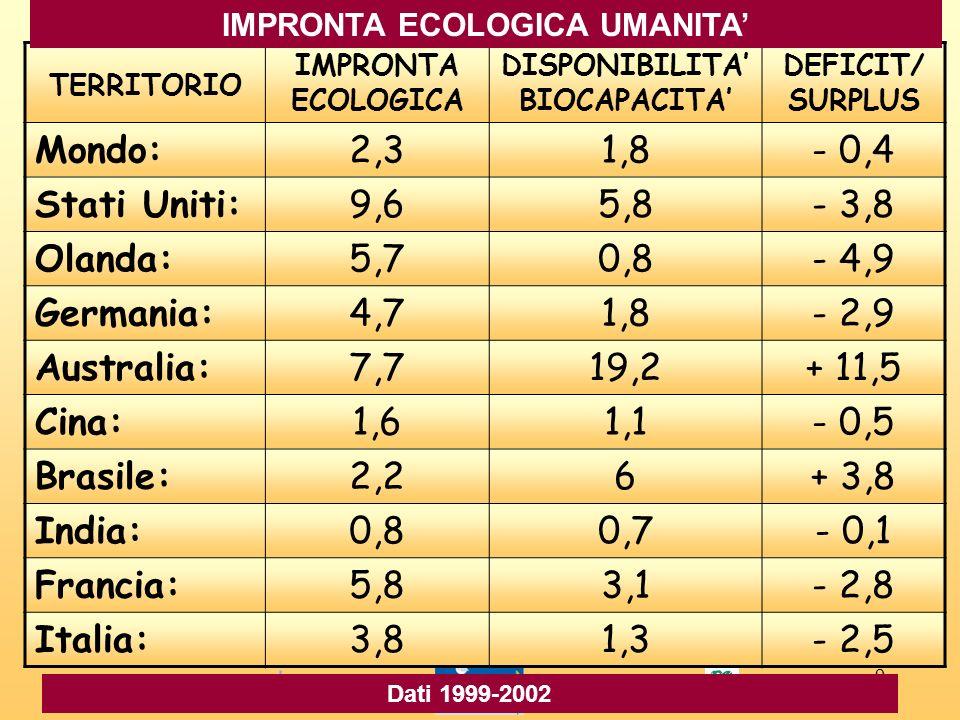 9 TERRITORIO IMPRONTA ECOLOGICA DISPONIBILITA BIOCAPACITA DEFICIT/ SURPLUS Mondo:2,31,8- 0,4 Stati Uniti:9,65,8- 3,8 Olanda:5,70,8- 4,9 Germania:4,71,