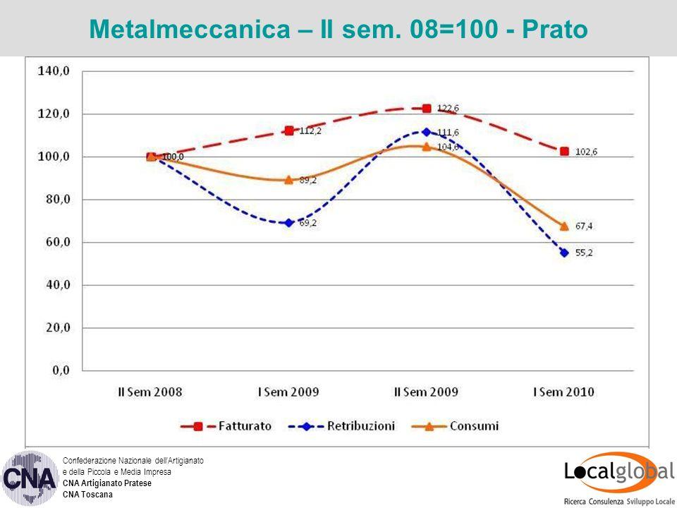 Metalmeccanica – II sem.