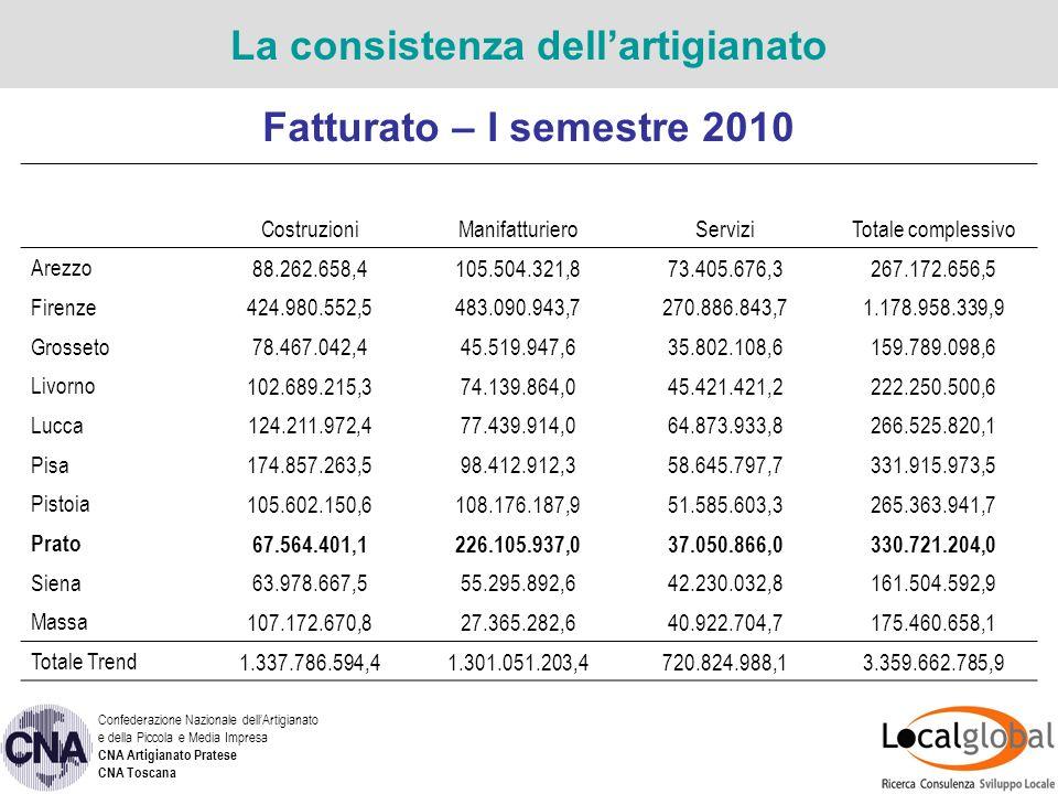 Fatturato – var % I sem10/II sem 09 Congiuntura artigiana – Prato -cfr.