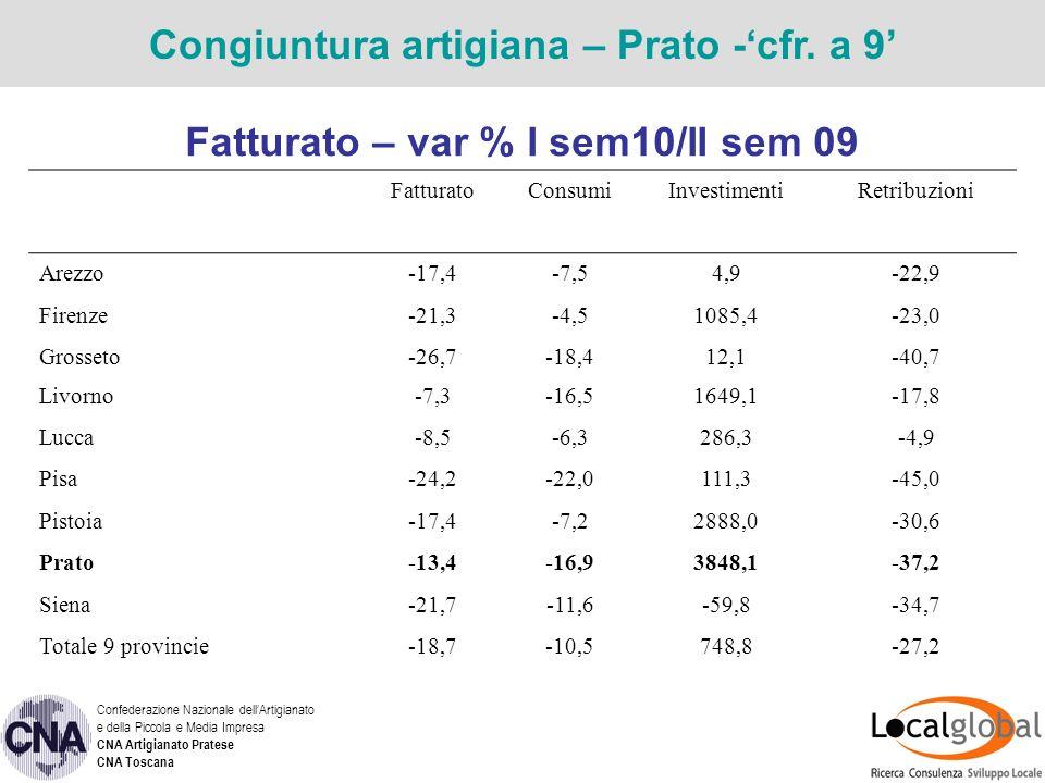 Fatturato – var % I sem10/I sem 09 Congiuntura artigiana – Prato – cfr.