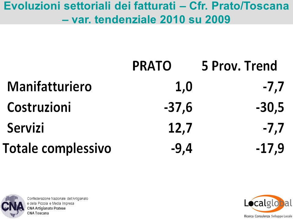 Evoluzioni settoriali dei fatturati – Cfr. Prato/Toscana – var.