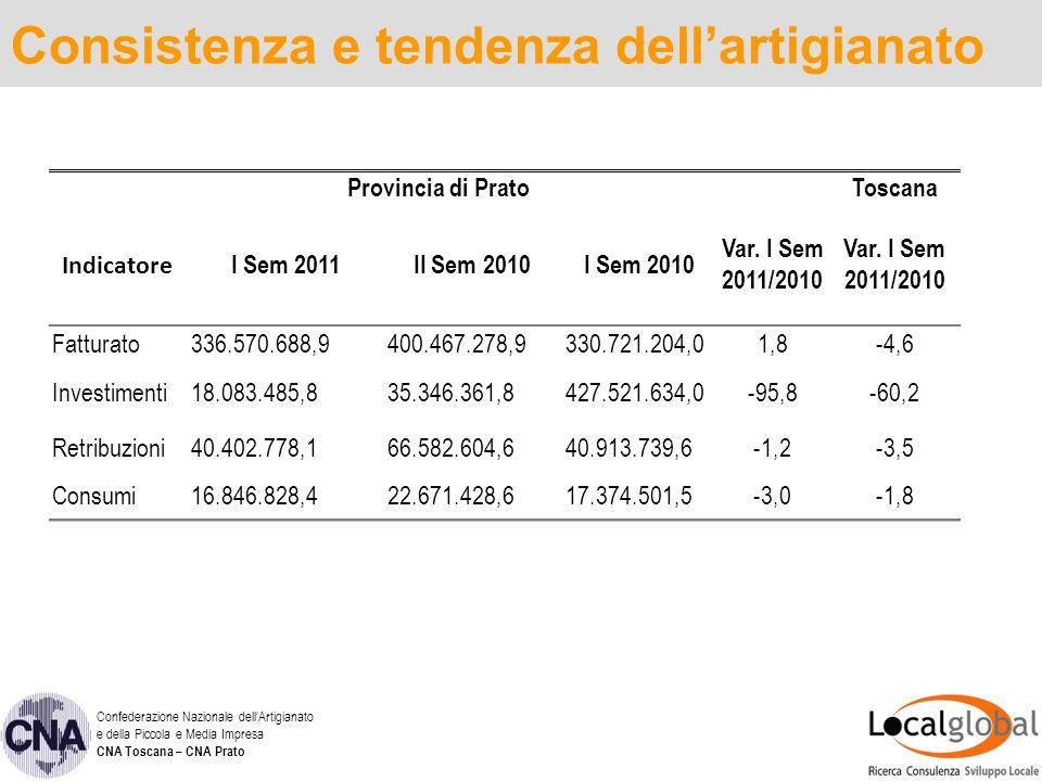 Consistenza e tendenza dellartigianato Confederazione Nazionale dellArtigianato e della Piccola e Media Impresa CNA Toscana – CNA Prato Provincia di PratoToscana Indicatore I Sem 2011II Sem 2010I Sem 2010 Var.