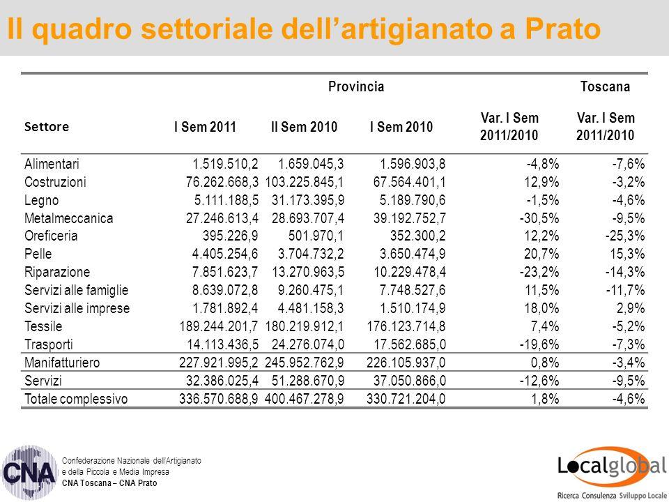 16 GRAZIE PER LATTENZIONE Confederazione Nazionale dellArtigianato e della Piccola e Media Impresa CNA Toscana – CNA Prato