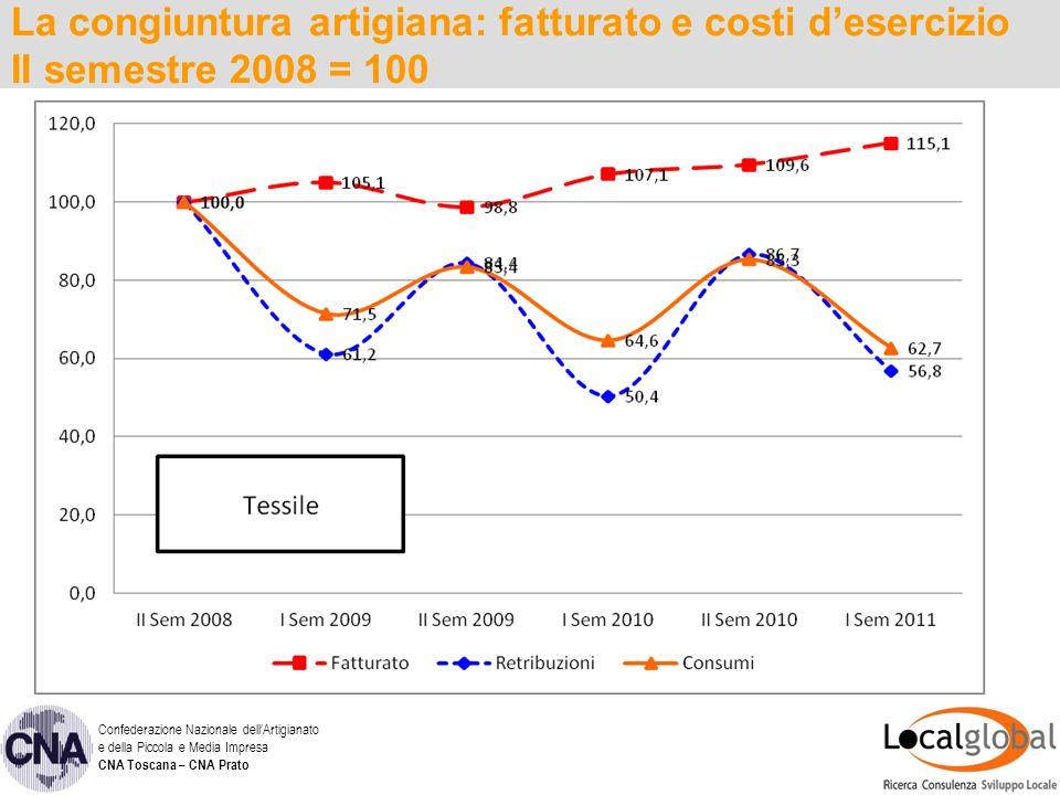 La congiuntura artigiana: fatturato e costi desercizio II semestre 2008 = 100 Confederazione Nazionale dellArtigianato e della Piccola e Media Impresa CNA Toscana – CNA Prato