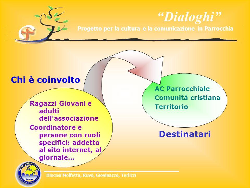 Dialoghi Progetto per la cultura e la comunicazione in Parrocchia Diocesi Molfetta, Ruvo, Giovinazzo, Terlizzi AC Parrocchiale Comunità cristiana Terr