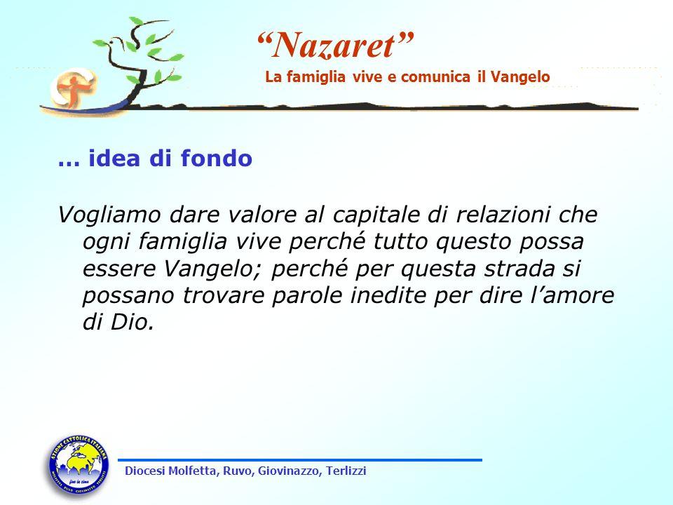 Nazaret La famiglia vive e comunica il Vangelo Diocesi Molfetta, Ruvo, Giovinazzo, Terlizzi Obiettivi Favorire laiuto reciproco tra famigli nel tempo della prova.