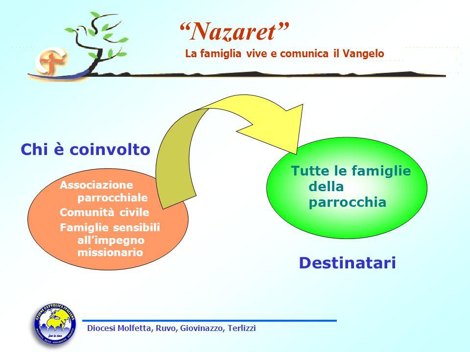 Nazaret La famiglia vive e comunica il Vangelo Diocesi Molfetta, Ruvo, Giovinazzo, Terlizzi Associazione parrocchiale Comunità civile Famiglie sensibi